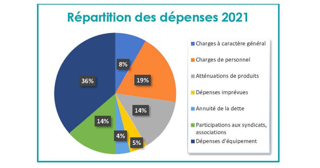 Répartition dépenses 2021
