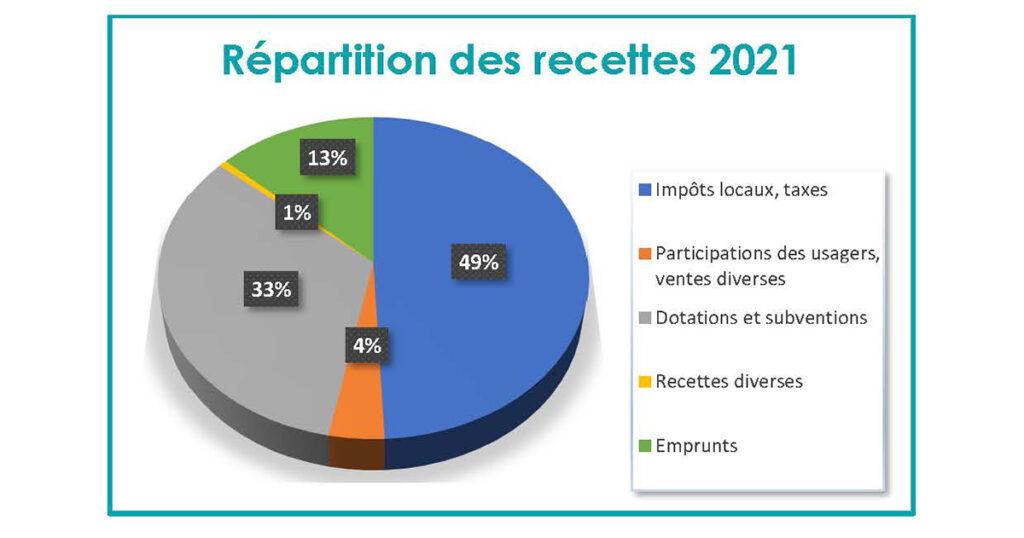 Répartition des recettes 2021
